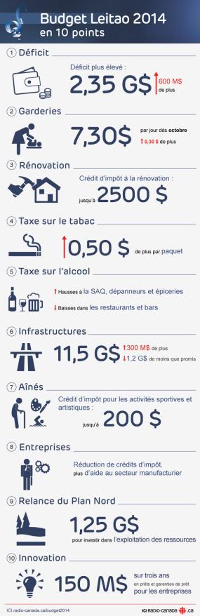 10_points_budget_provinciale_qc2014